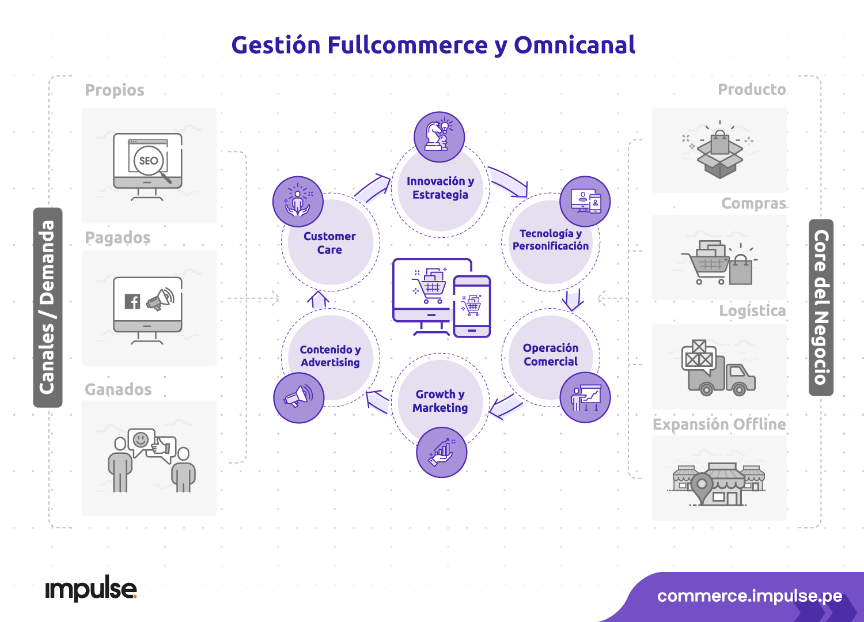 ciclo con la gestion fullcommerce y omnicanal desktop
