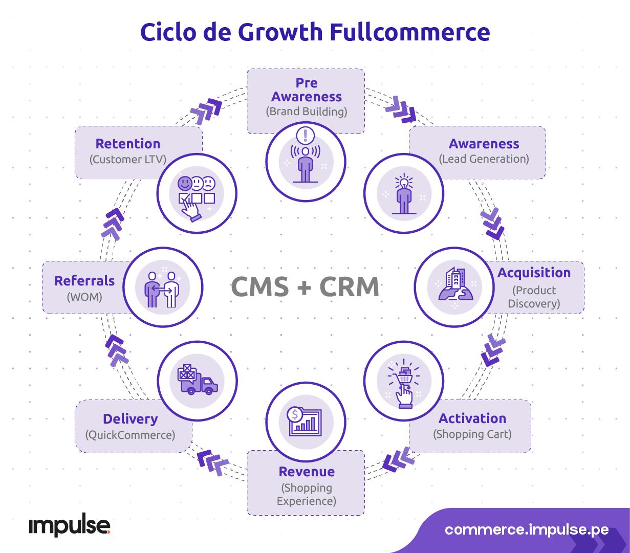 ciclo de growth fullcommerce cms crm