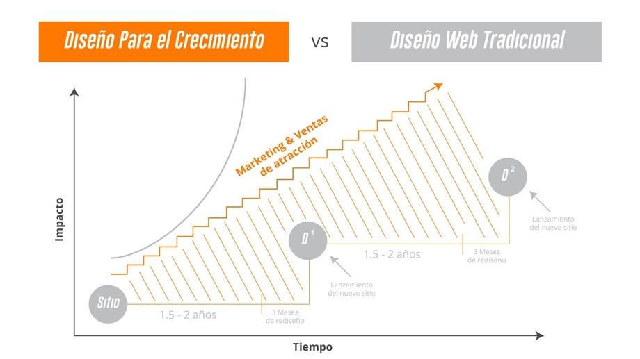 gdd-diseno-web-tradicional.jpg