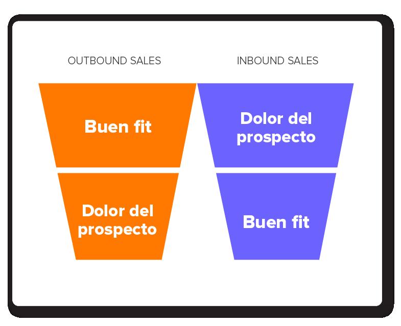 estrategias de ventas inbound-16