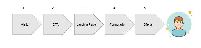 generar-mas-leads-pasos