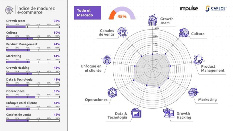 grafico con el nivel de madurez de los ecommerce en latam