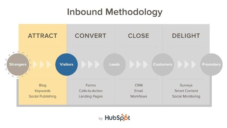 inbound-methodology.jpg