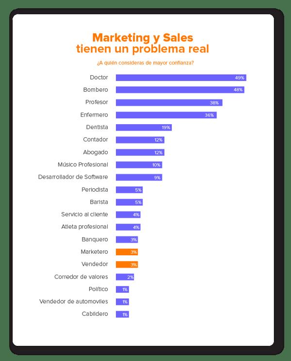 estrategias-de-ventas-inbound-infografía ocupaciones de confianza
