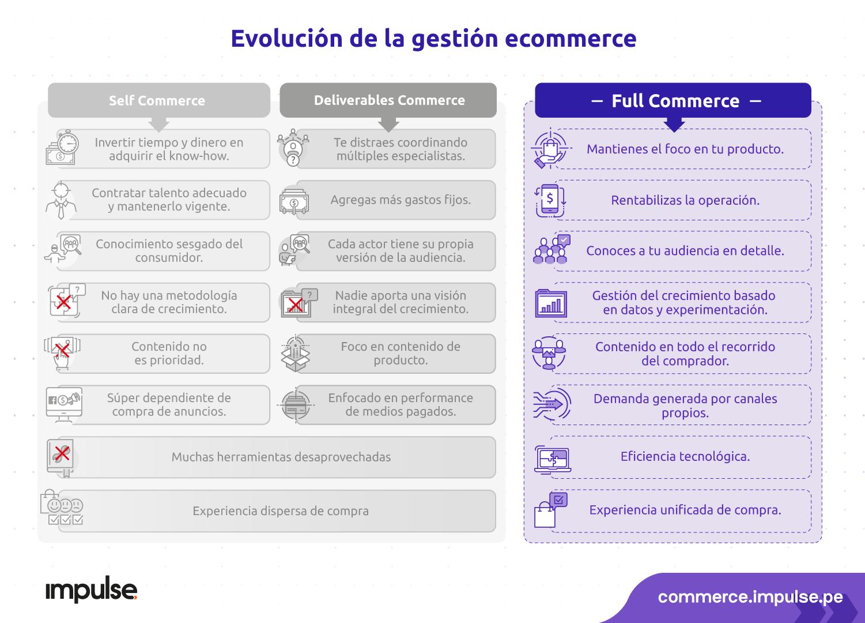 infografia evolucion de la gestion ecommerce a fullcommerce desktop
