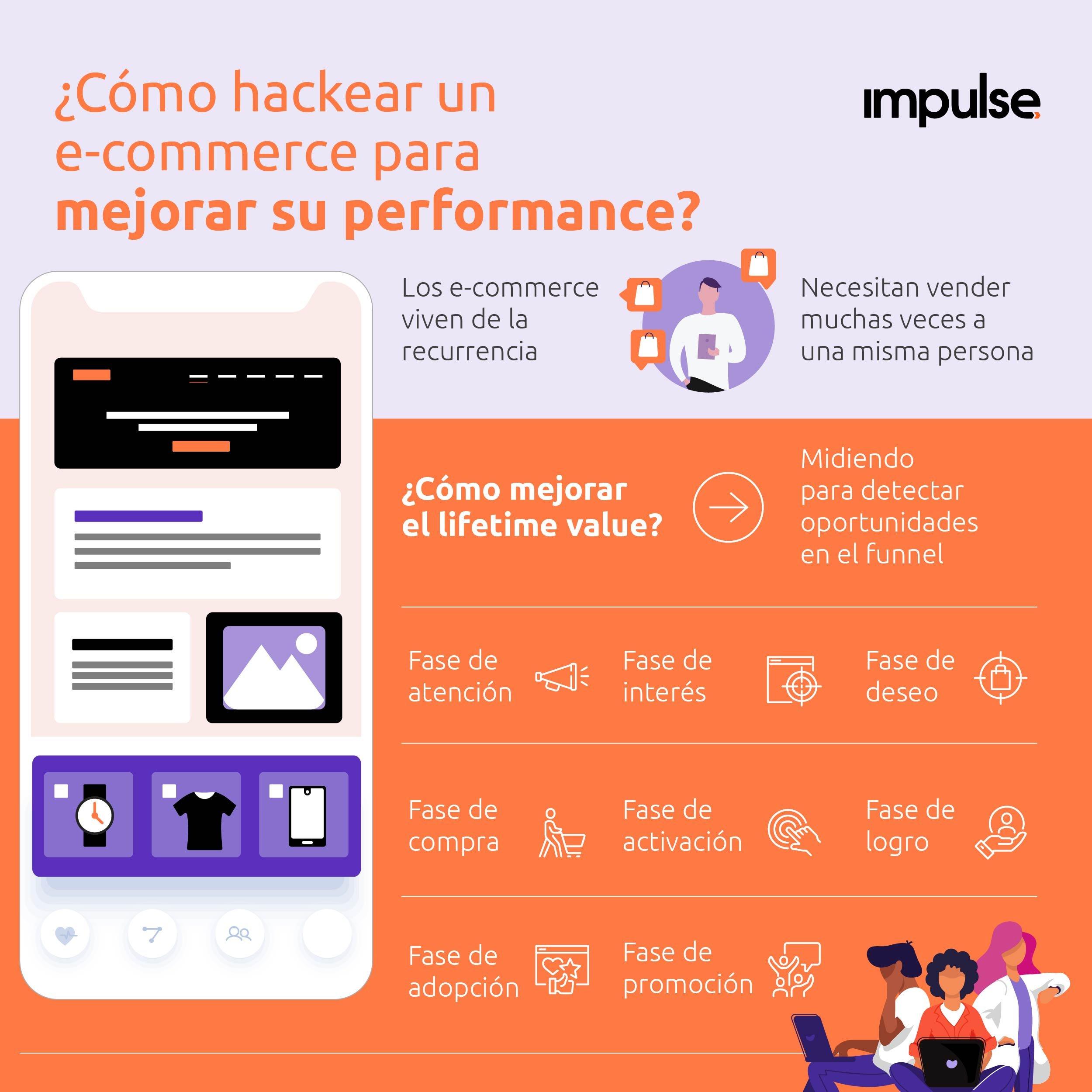 infografia las 8 fases para mejorar la performance de un ecommerce