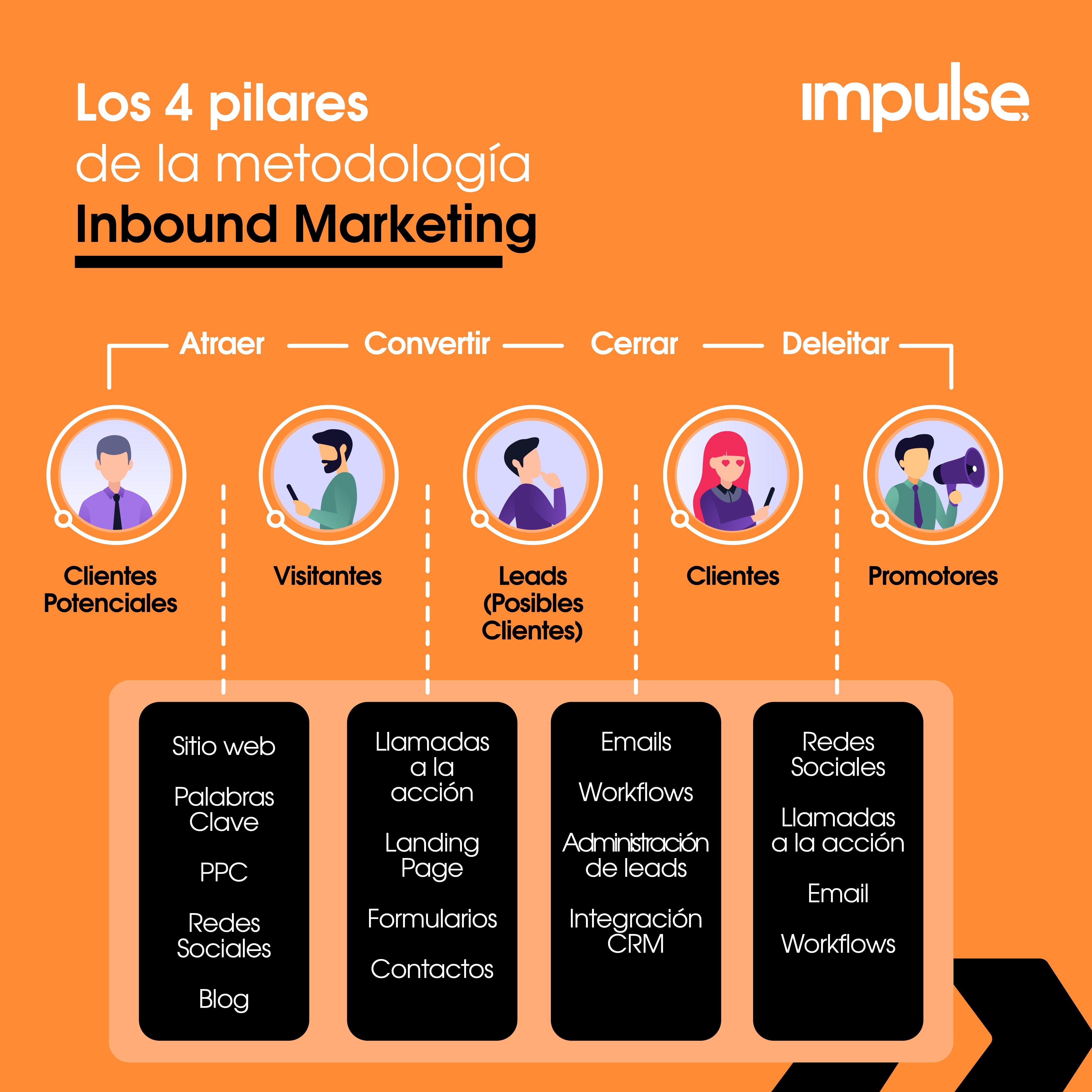 infografia los 4 pilares de la metodologia inbound marketing
