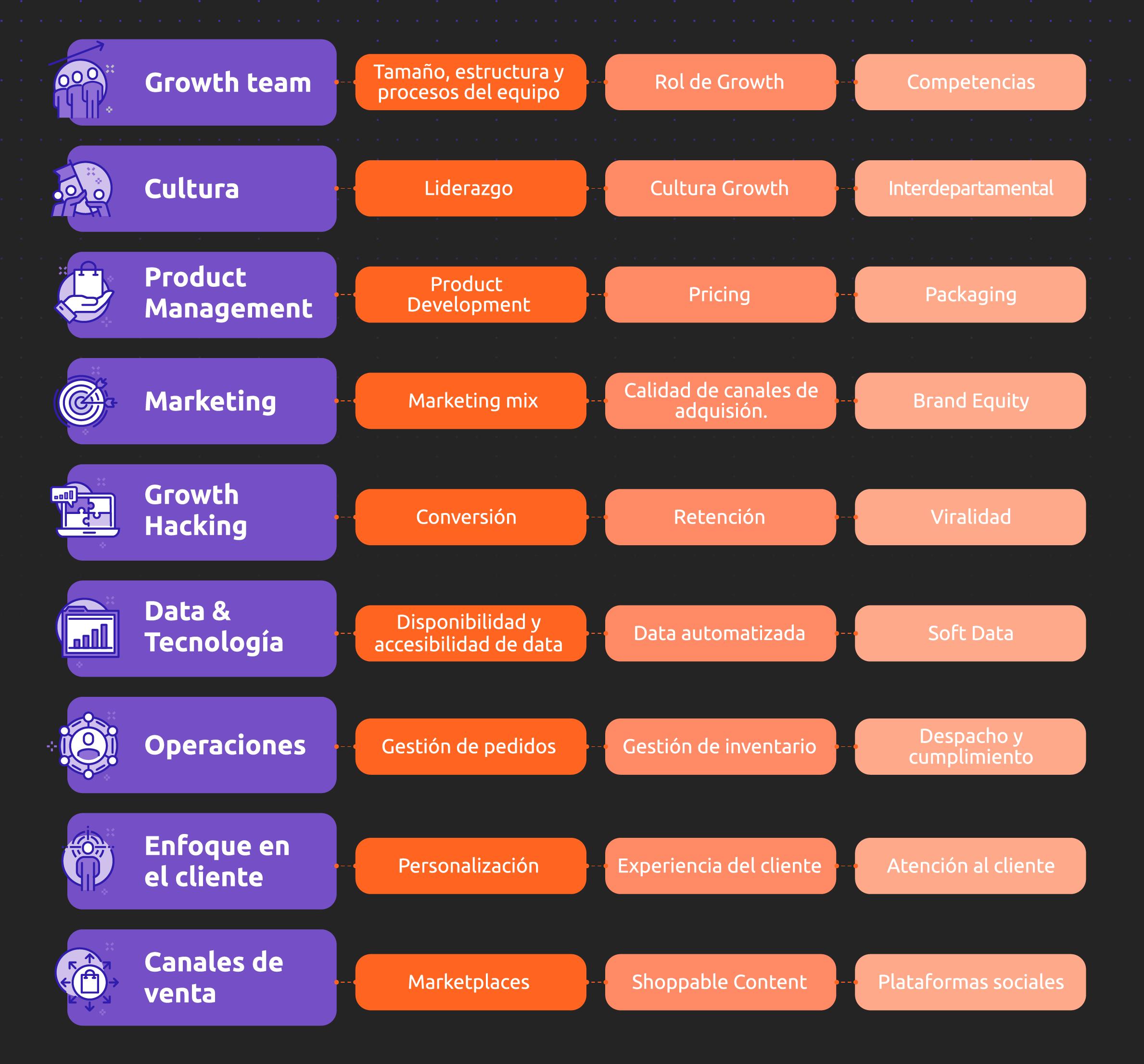 infografia nivel de madurez ecommerce