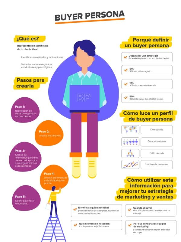 5 pasos para crear al BUYER Persona