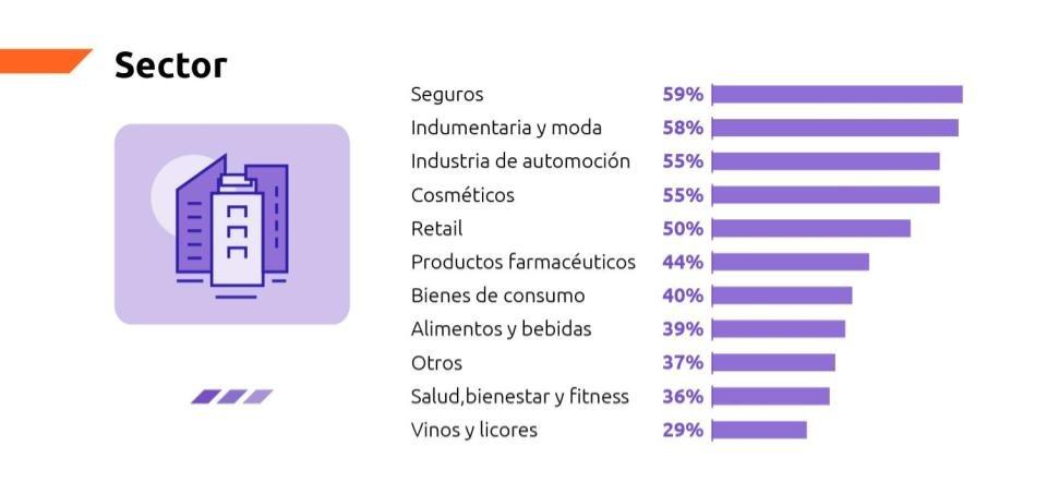 resultados del estudio de nivel de madurez ecommerce por sector