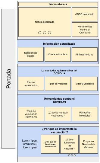 wireframe de la web vacunate.info