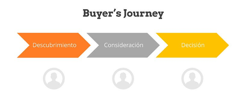 Buyer Journey Impulse