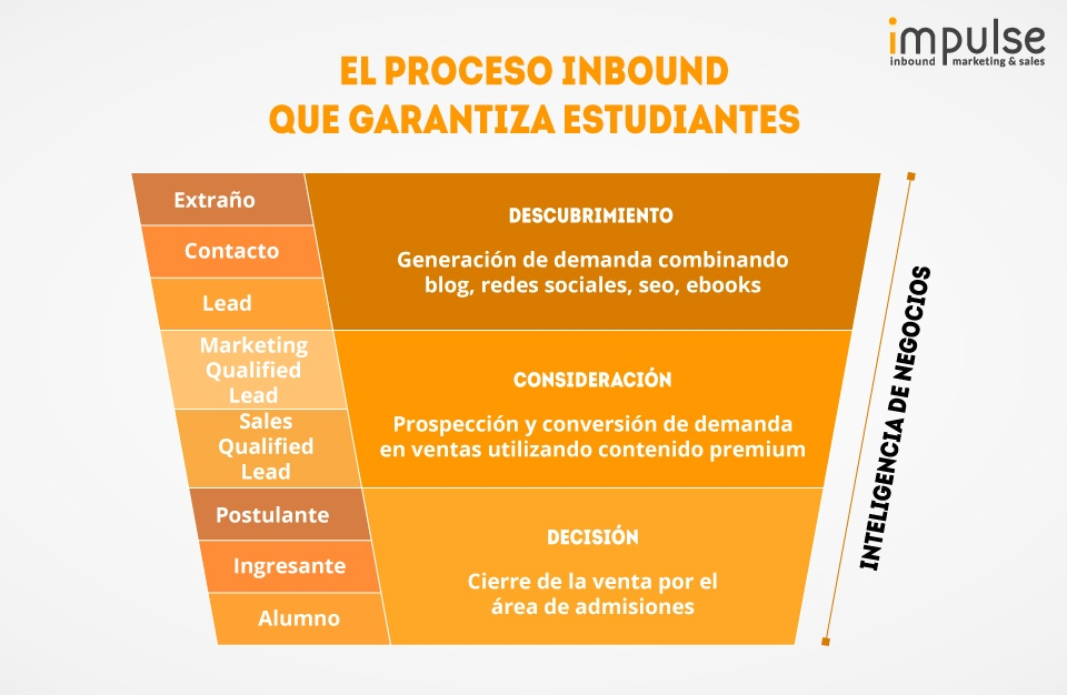 embudo-inbound-marketing-para-universidad-impulse.jpg
