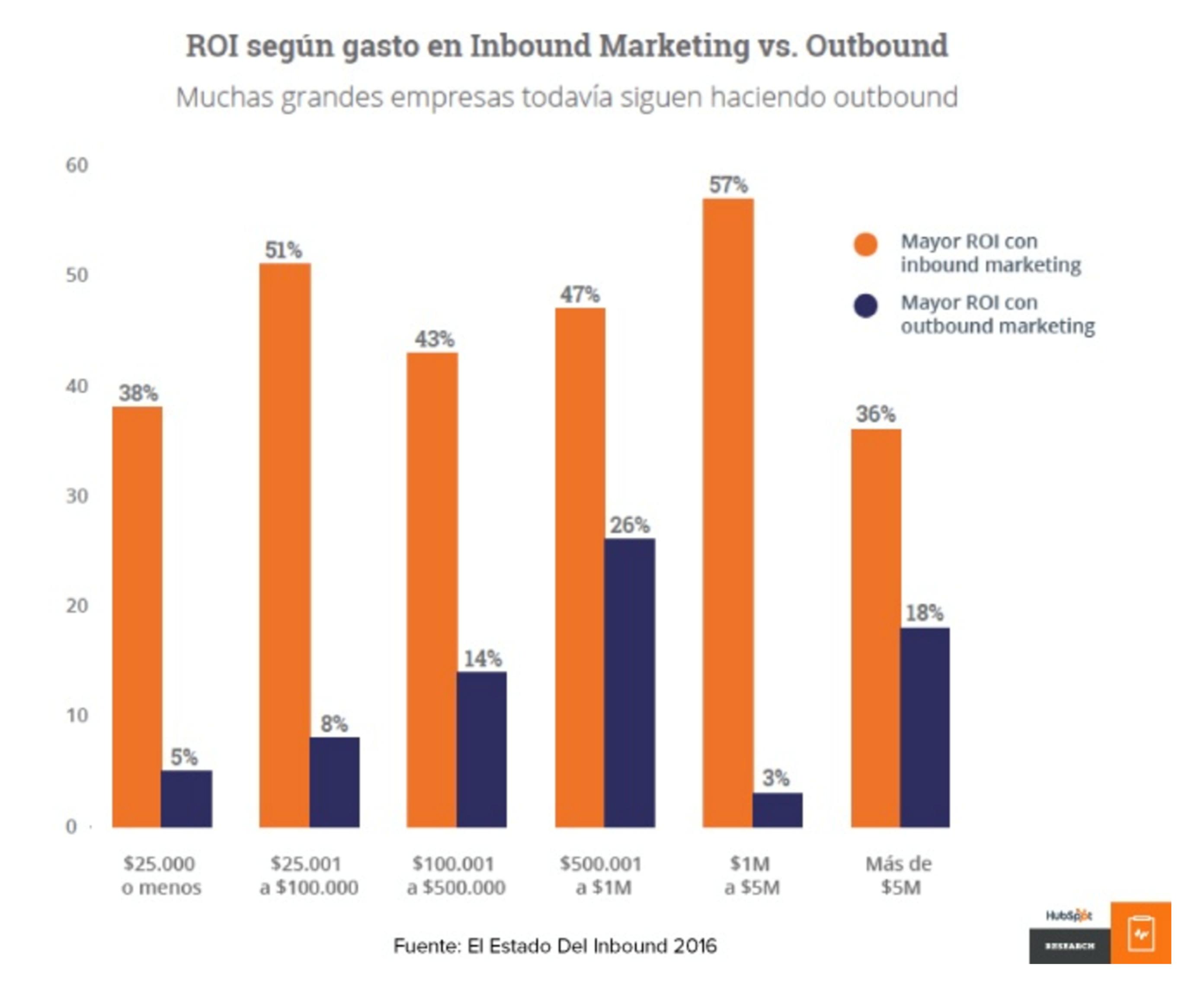 roi-inbound-marketing.png