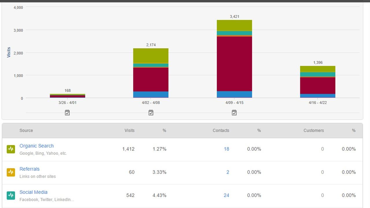 trafico-monitorear-estrategia-contenidos.jpg