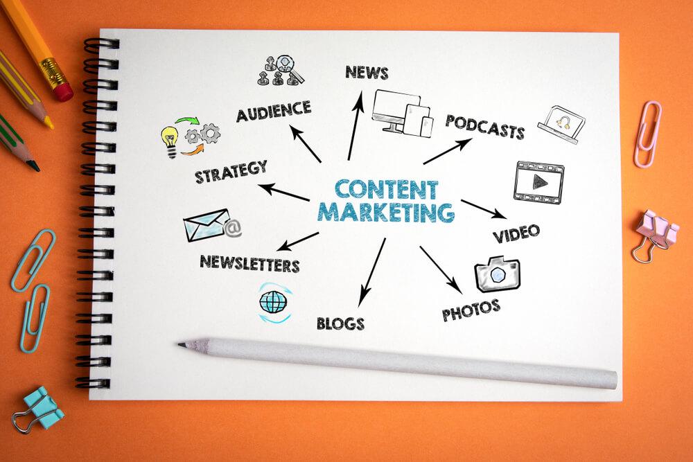 Qué es un mapa de contenido