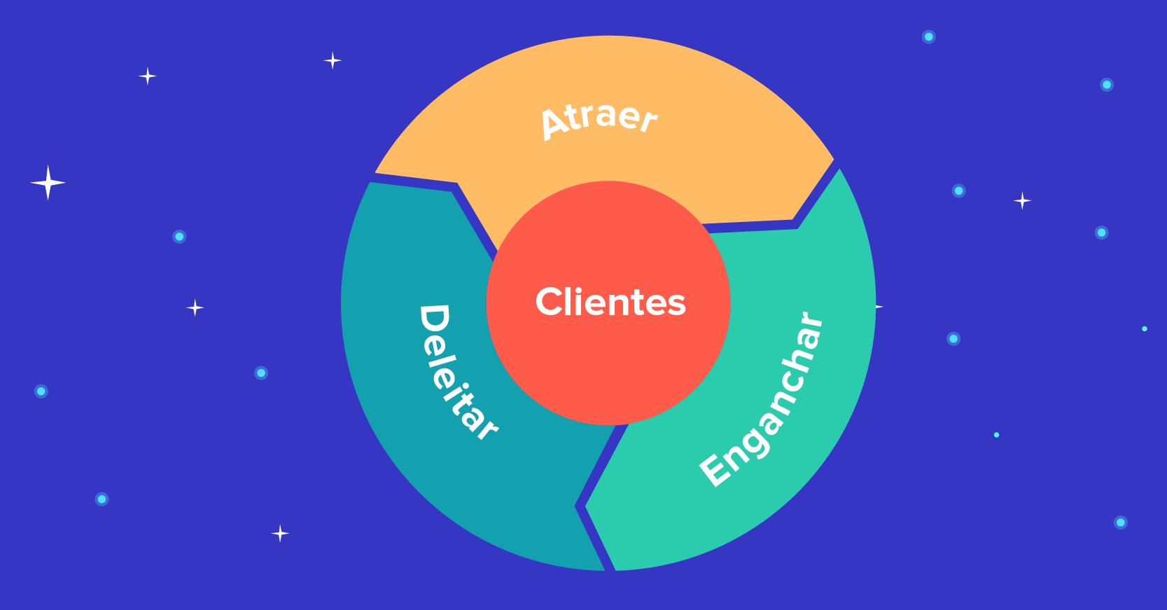 transformamos-tu-estrategia-para-atraer-vender-y-prestar-servicio-a-tus-clientes.portada
